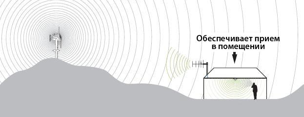 Репитер «HDcom 70G-900» — это прибор, который предназначен для усиления сигнала сотовой сети и мобильного интернета 3G и 2G